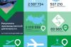 В 2018 году аэропорт Красноярск обслужил 2,5 млн пассажиров