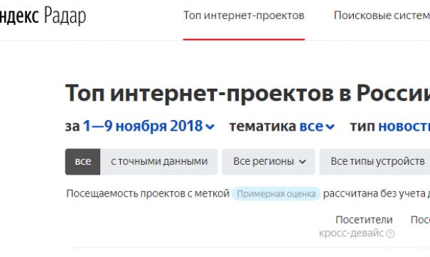 Mail.ru Group потребовала удалить свои проекты из нового сервиса «Яндекса»