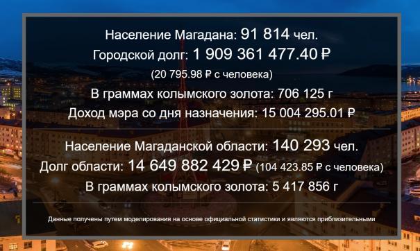 Доходы мэра и долг Магадана теперь можно посчитать на специальном сайте