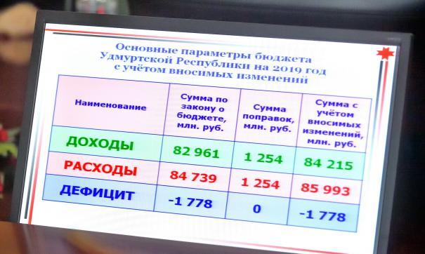В следующем году власти пообещали снизить госдолг на 1,1 миллиарда рублей