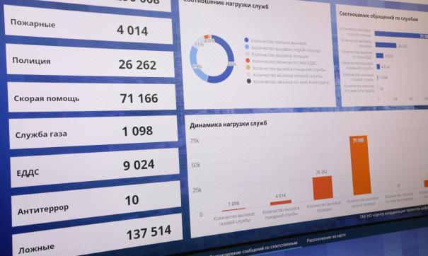 Нижегородская область в сжатые сроки запустила единый Центр управления регионом
