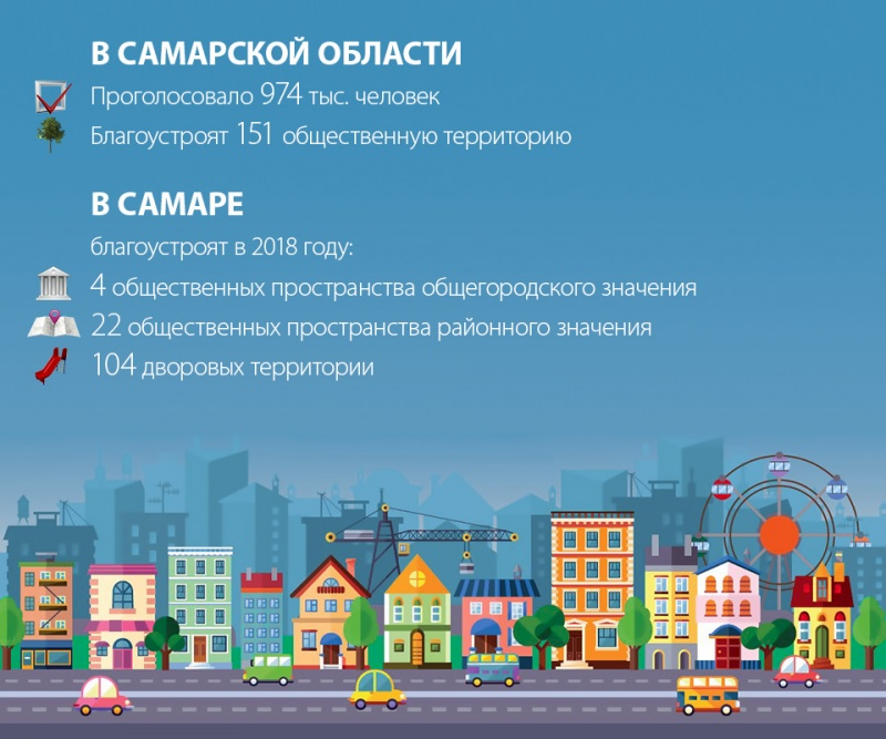 ВСамарской области граждане проголосовали заблагоустройство 151 общественной территории