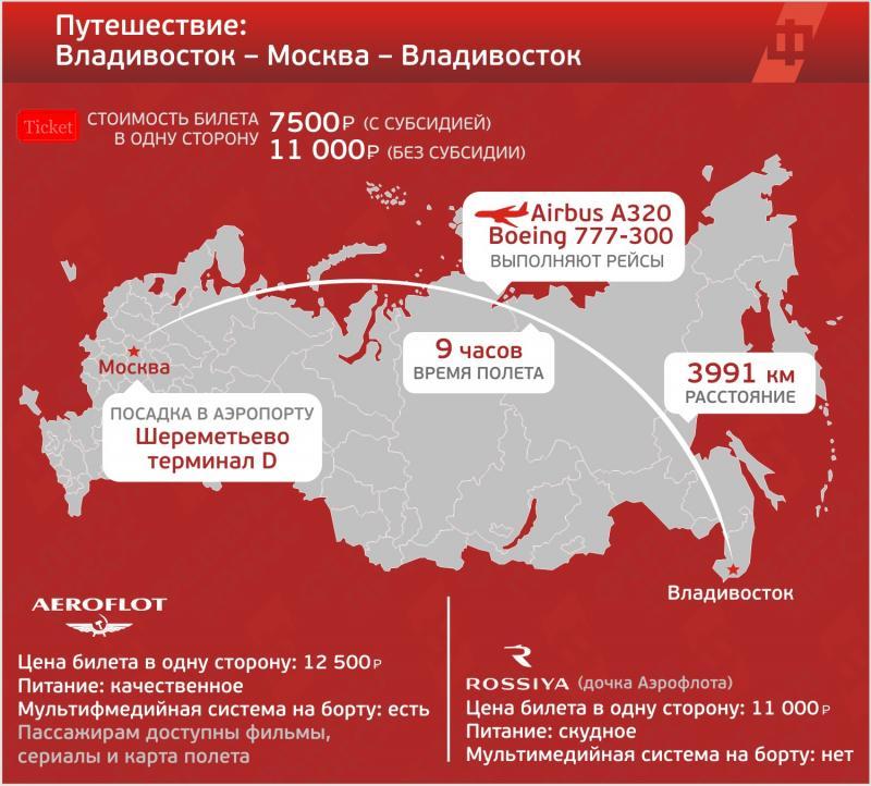 Субсидии на авиабилеты в 2019 году из владивостока