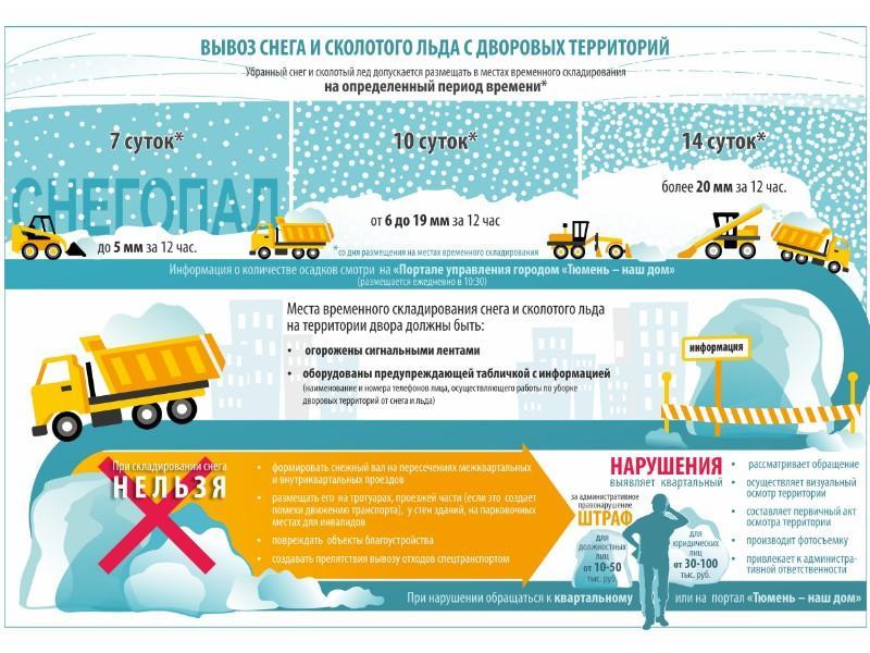 Администрация Тюмени напомнила правила уборки снега