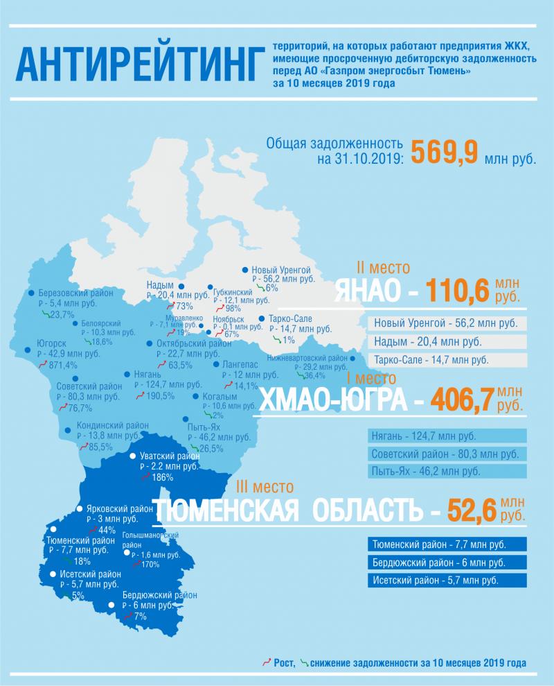 """Задолженность регионов """"тюменской матрешки"""""""