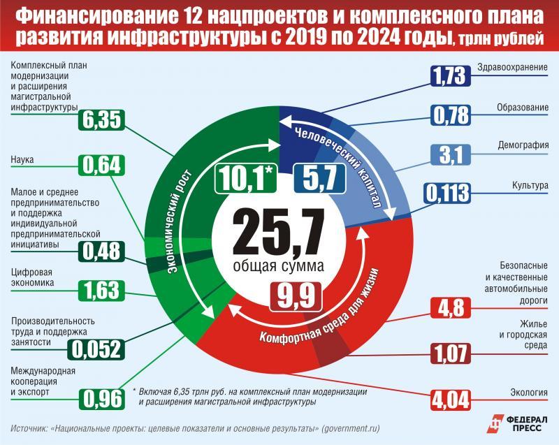 Инфографика по нацпроектам