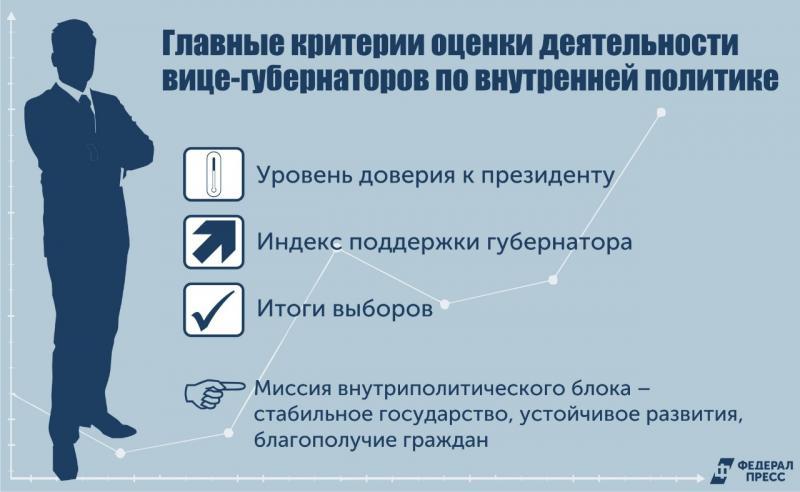 Вице-губернаторы готовятся к экзамену на эффективность перед высшим руководством страны