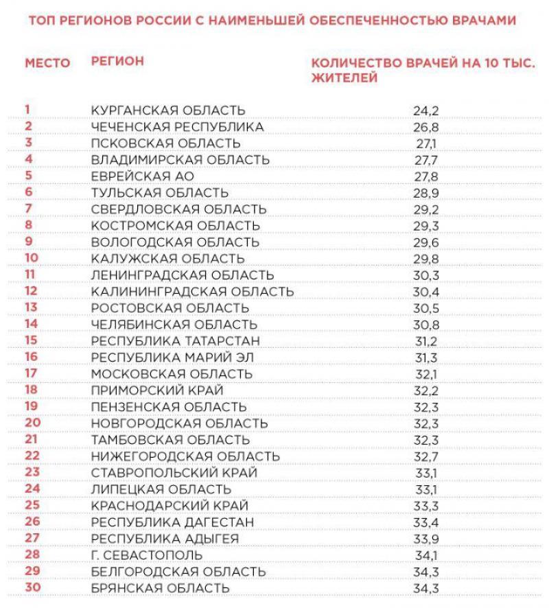 Во Владимирской области всего 27,7 врачей на каждые десять тысяч населения