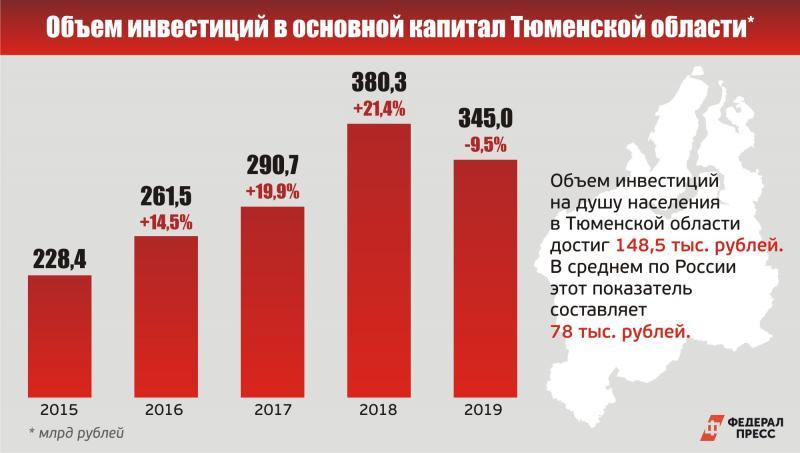 Объем инвестиций за последние пять лет