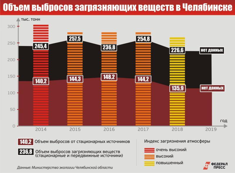 Динамика выбросов в Челябинске за пять лет