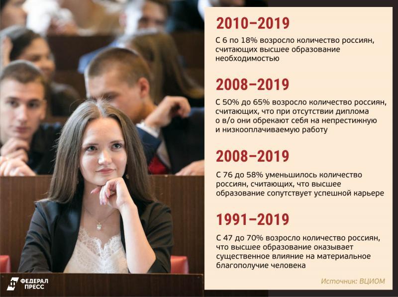 Статистика от ВЦИОМ показывает, что высшее образование стало ценностью для большего числа россиян