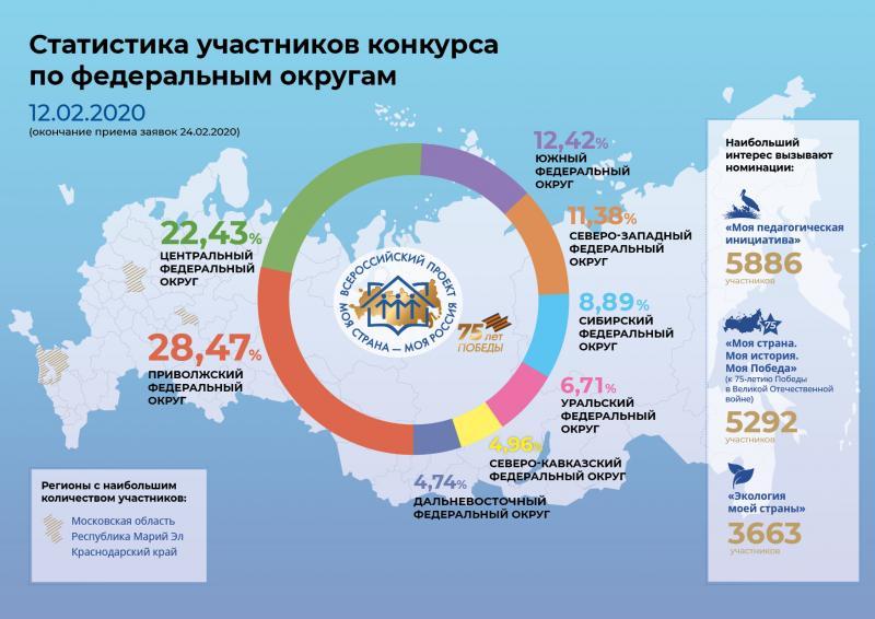 Статистика участников конкурса по федеральным округам