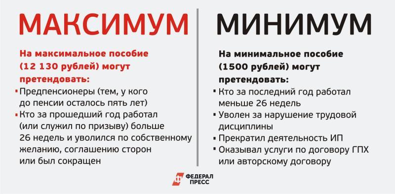Список кандидатов на пособие по безработице