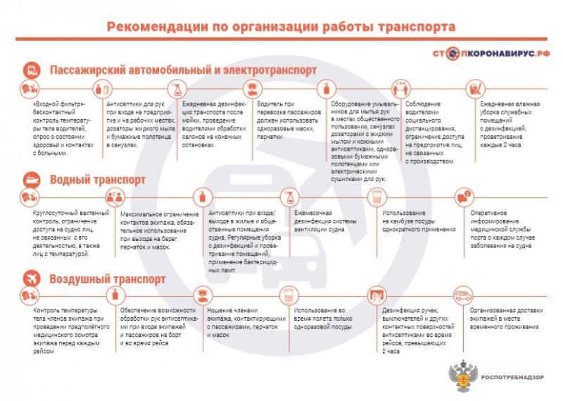 Инфографика о рекомендациях работы транспорта