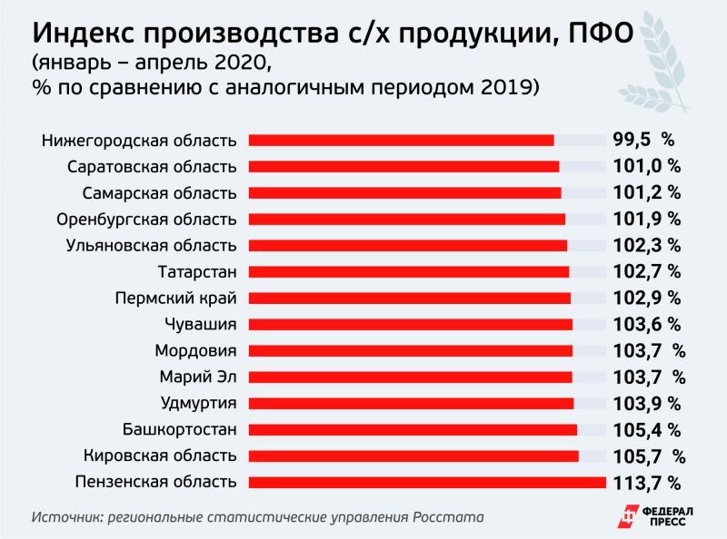 Индекс сельхозпроизводства