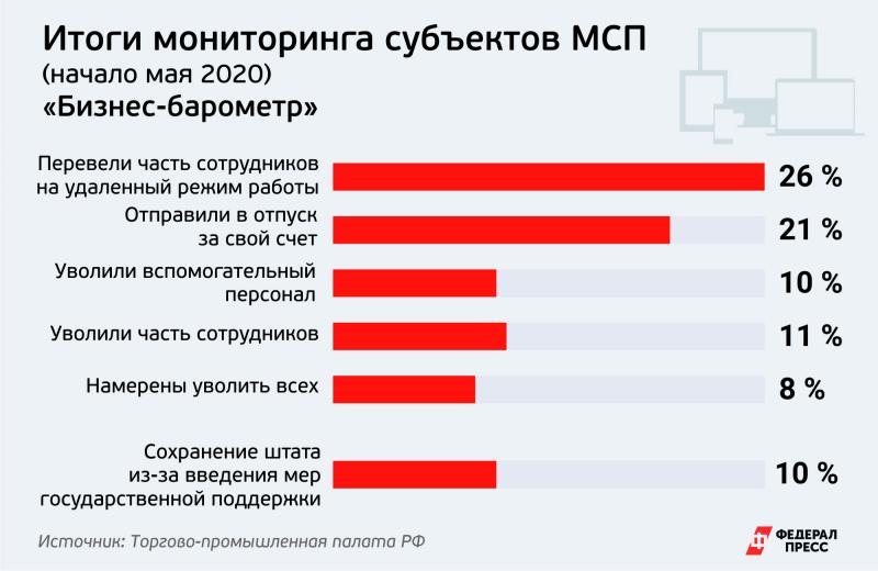 Мониторинг ТПП РФ