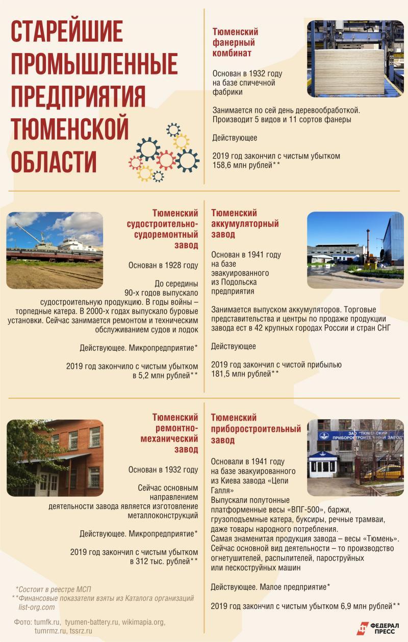 Старейшие предприятия Тюменской области