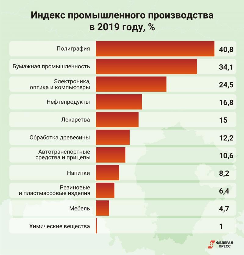 Индекс промпроизводства
