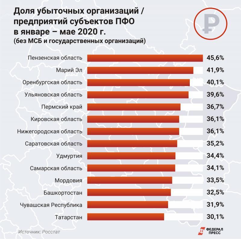 Убыточные предприятия субъекты ПФО