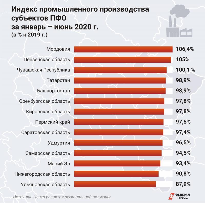 Индекс промышленности субъекты ПФО
