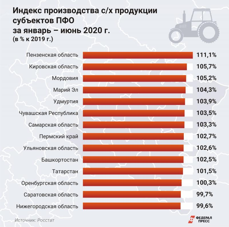 Индекс АПК субъекты ПФО