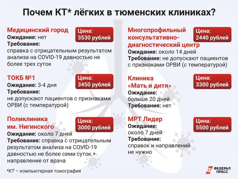 Почем КТ в тюменских клиниках