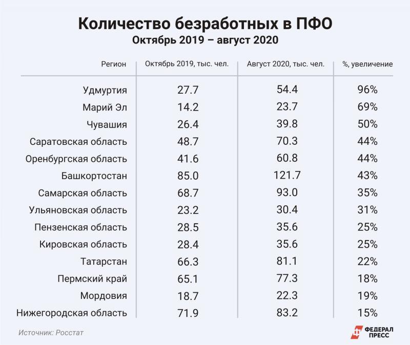 Безработица статистика