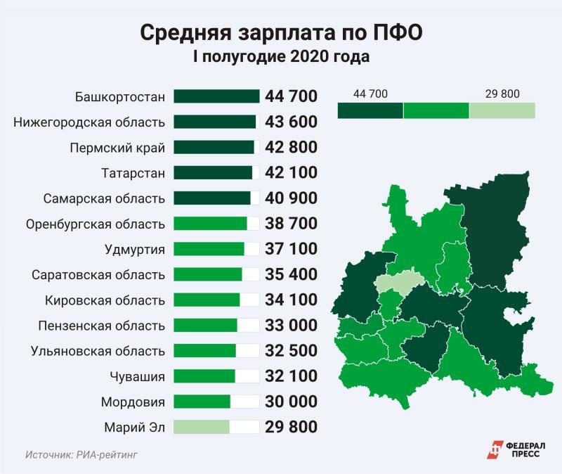 Зарплата статистика