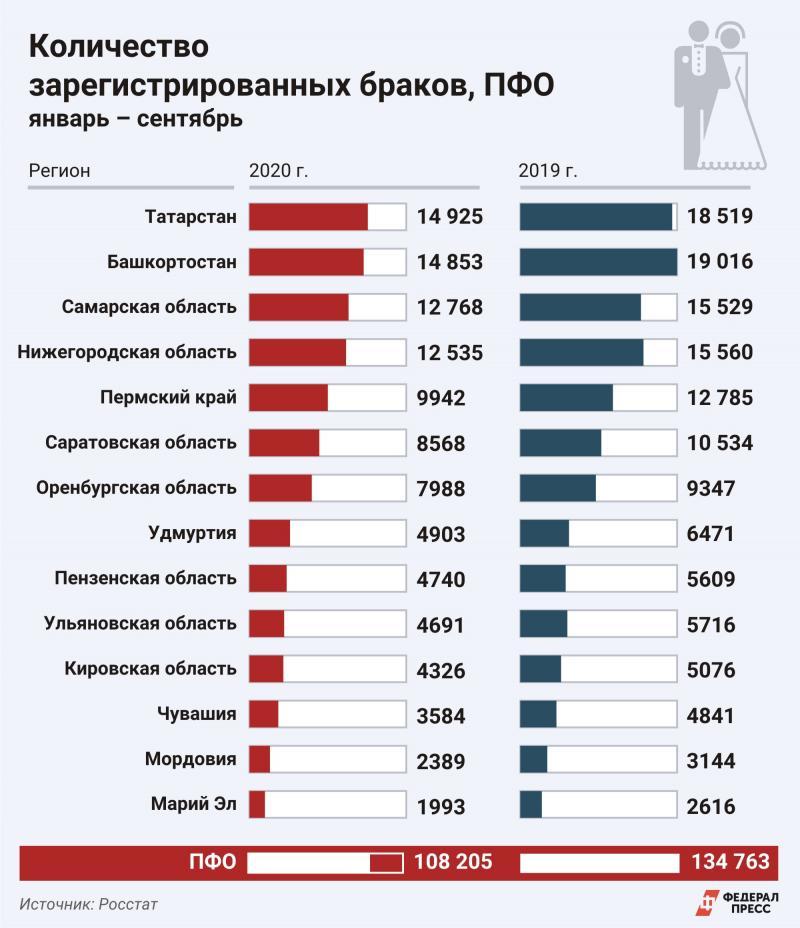 Статистика браки