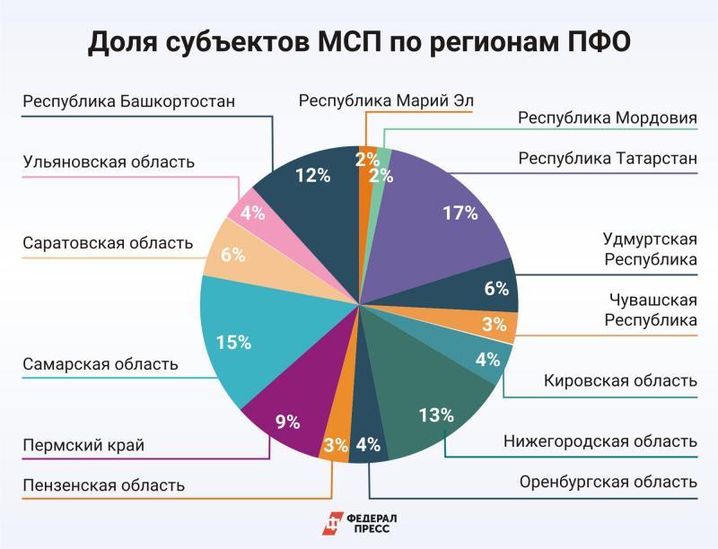 МСП в ПФО