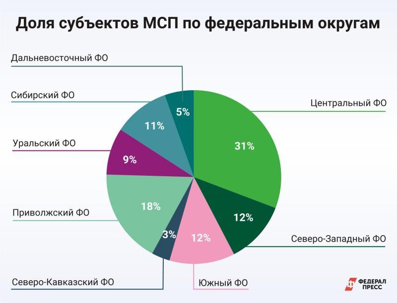 Доля МСП по округам