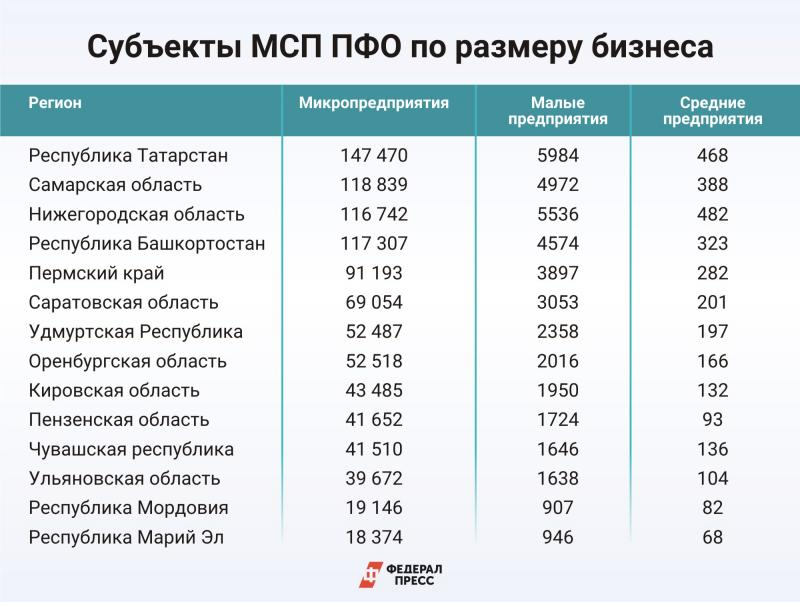 Размер МСП