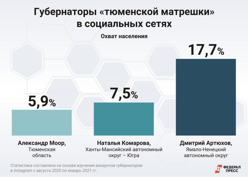 Какой процент населения охвачен соцсетями губернаторов