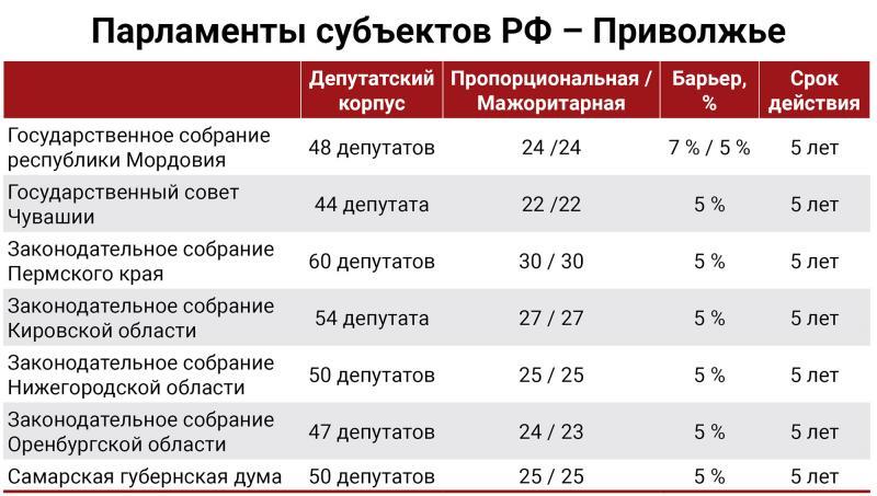 Выборы в областные парламенты