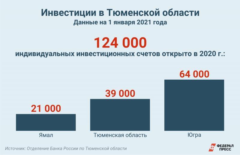 Инвестиции в Тюменской области