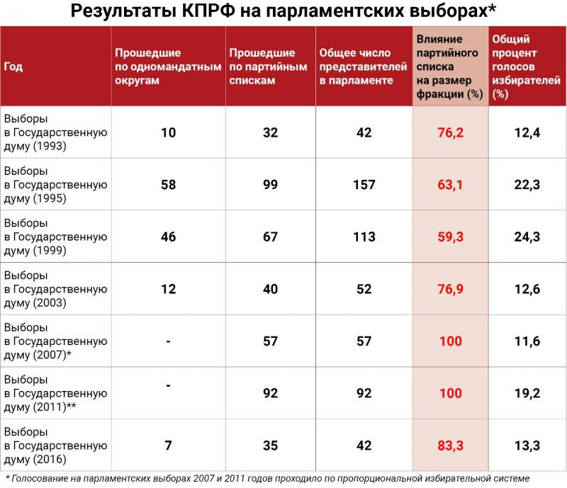 Результаты КПРФ на парламентских выборах