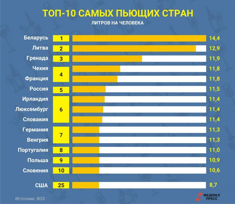 Топ 10 пьющих стран