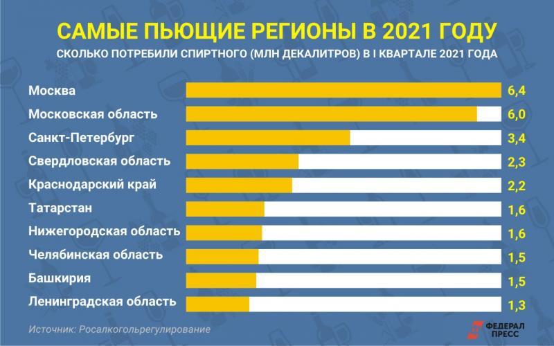 Самые пьющие регионы РФ