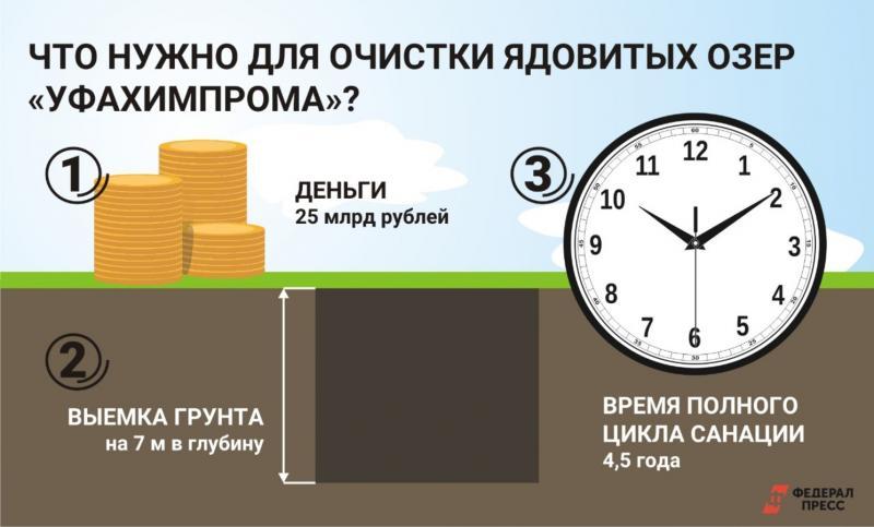 Очистка озер Уфахимпрома